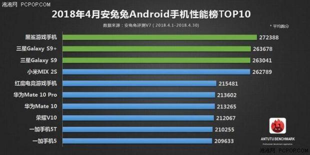 قدرتمندترین گوشی های ماه آوریل 2018 آنتوتو
