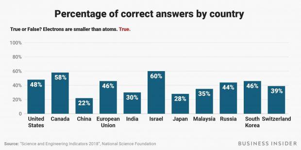سوال های بنیاد ملی علوم آمریکا