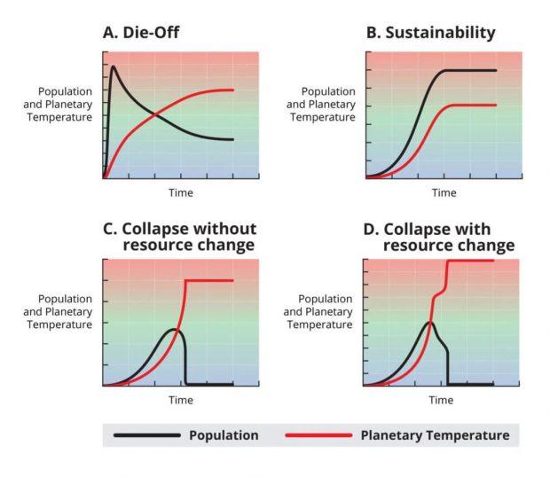 تغییرات آب و هوایی فرازمینیها از بین برده و ممکن است چنین اتفاقی برای بشریت هم رخ دهد!