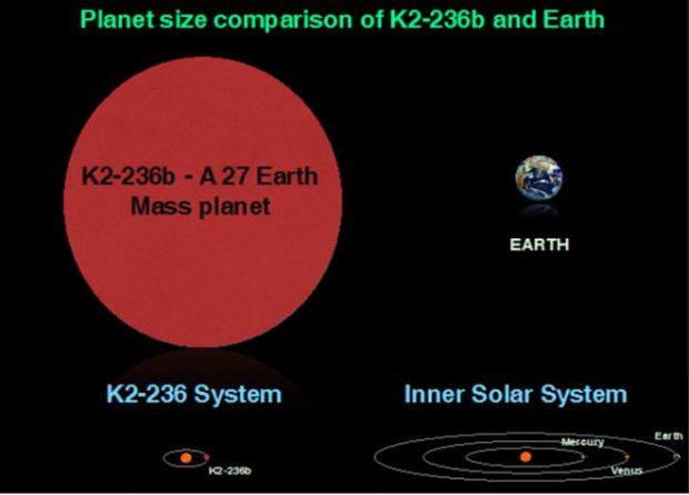 هندیها سیاره شگفت انگیز و عجیبی کشف کردند که هر سال آن تنها 19.5 روز است!