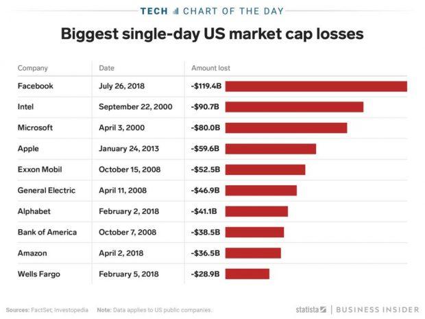 سقوط ارزش سهام فیس بوک