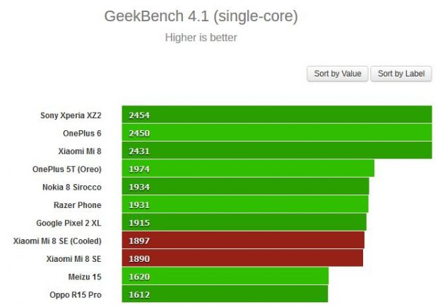 امتیاز GeekBench 4.1