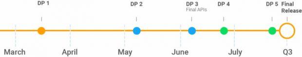 google android p timeline 620x117 - کدام گوشی ها قادر به اجرای اندروید 9 پی هستند؟
