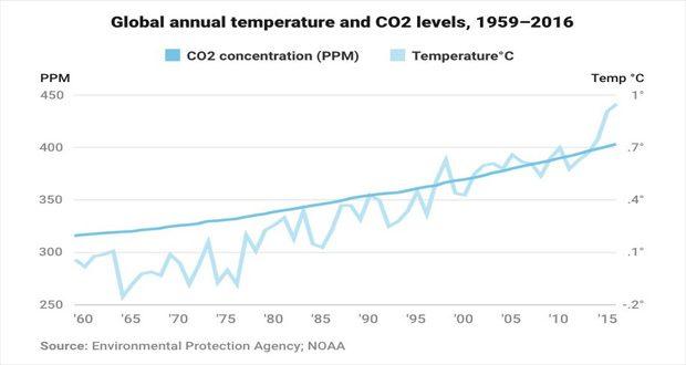 پیش بینی گرمایش زمین