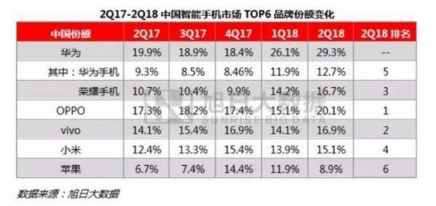 میزان عرضه گوشی های هوشمند در چین