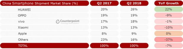 فروش تولیدکنندگان چینی گوشیهای هوشمند