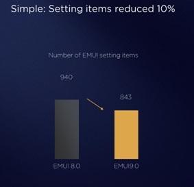 رابط کاربری EMUI 9.0