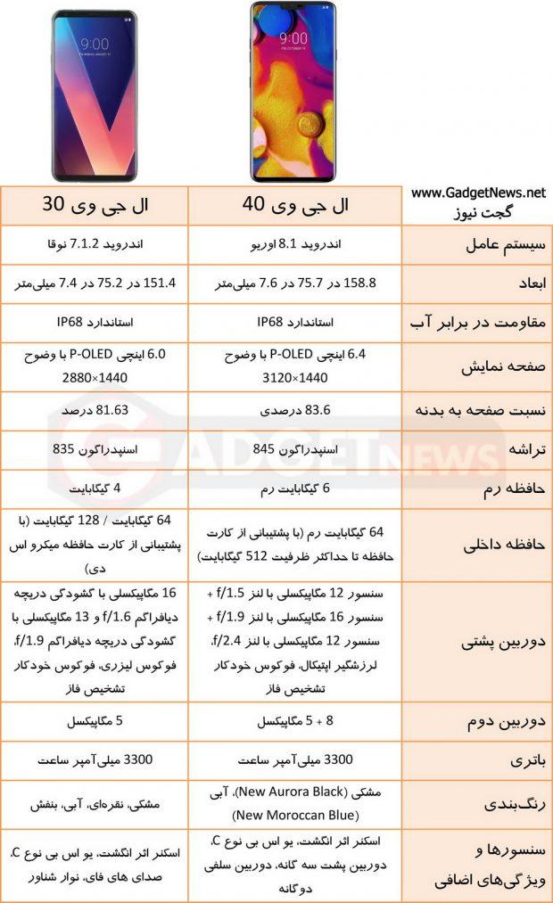 مشخصات ال جی وی 40