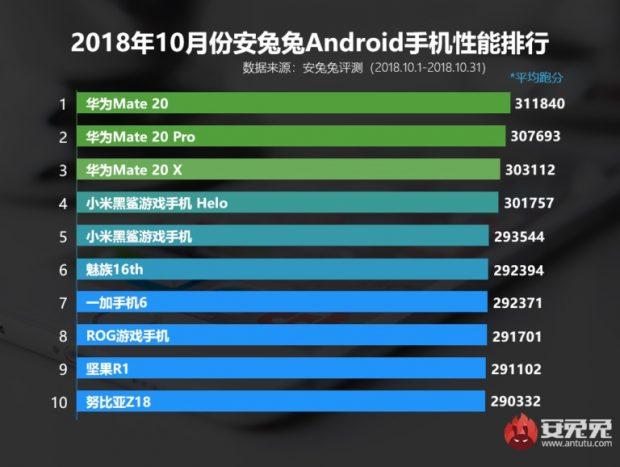 10 گوشی برتر آنتوتو در اکتبر 2018