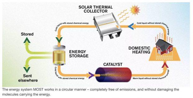 سوخت حرارتی خورشیدی انرژی خورشید را تا 18 سال ذخیره میکند!