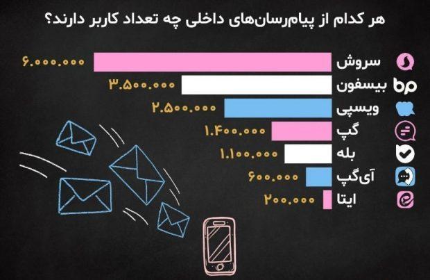 پیام رسان های داخلی