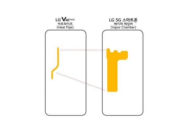 گوشی هوشمند 5G ال جی