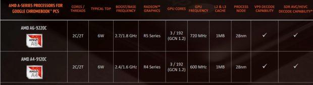پردازنده های AMD برای کروم بوک ها