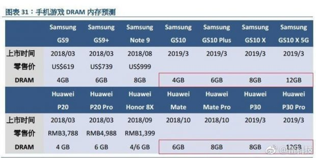 گوشی های هوشمند در سال 2019