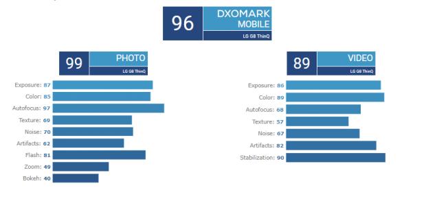 امتیازهایدوربین ال جی جی 8 در DxOMark