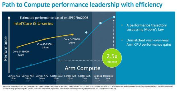 گلکسی اس ۱۱ با پردازنده Cortex A77 قانون مور را به چالش میکشد