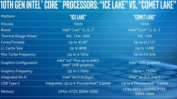 پردازنده های نسل دهمی Comet Lake اینتل