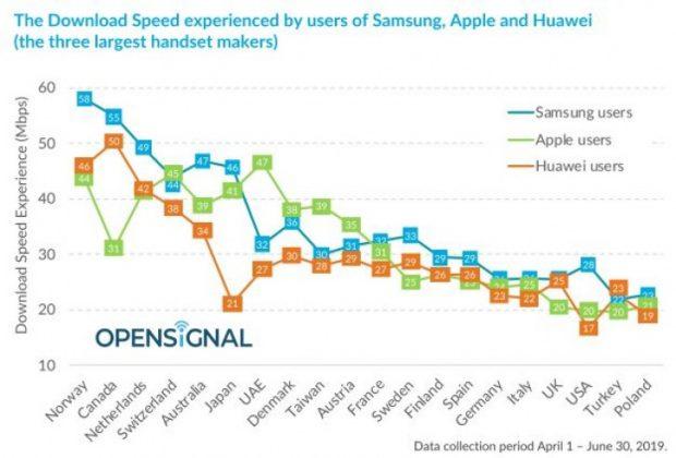 سرعت دانلود گوشی های سامسونگ
