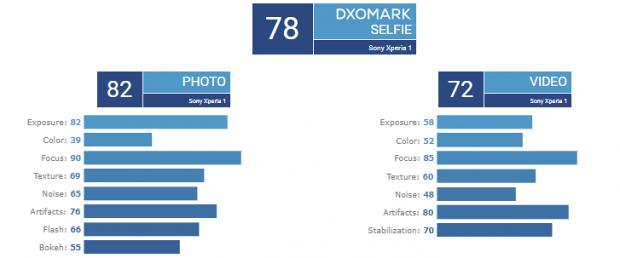 دوربین سونی اکسپریا 1 در DxOMark