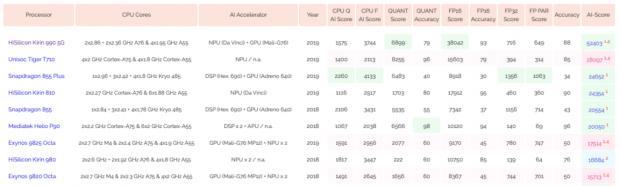 پردازشگر هوش مصنوعی کایرین 990