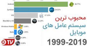 محبوب ترین سیستم عامل های موبایل