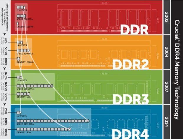 تفاوت حافظه رم DDR2 و DDR3