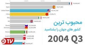 محبوب ترین کشورهای جهان