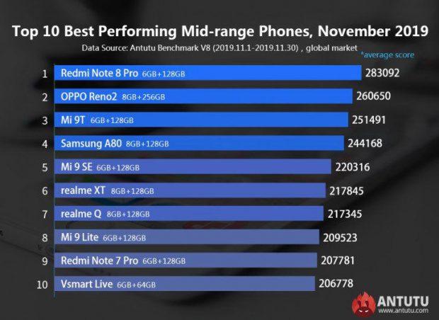 بهترین گوشی های اندرویدی ماه نوامبر