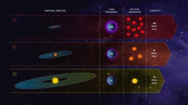 ویژگی جدید و مهمی برای زیست پذیری سیاره ها کشف شد