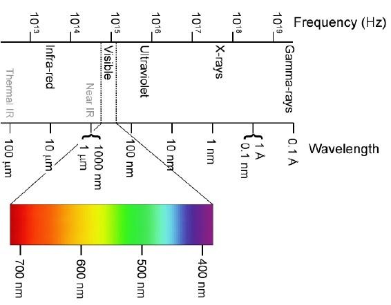 پرتوهای الکترومغناطیسی
