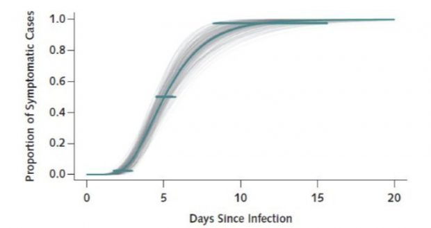 دوره نهفتگی ویروس کرونا