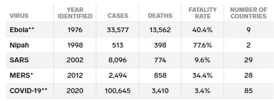احتمال مرگ در اثر کرونا