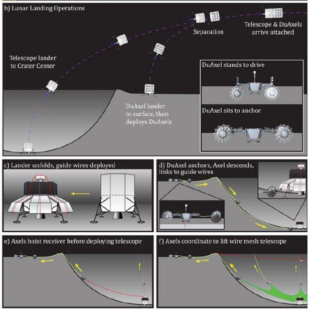 ناسا میخواهد فرورفتگی یک دهانه عظیم ماه را به تلسکوپ تبدیل کند!