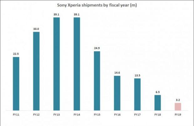 آمار فروش گوشی های سونی