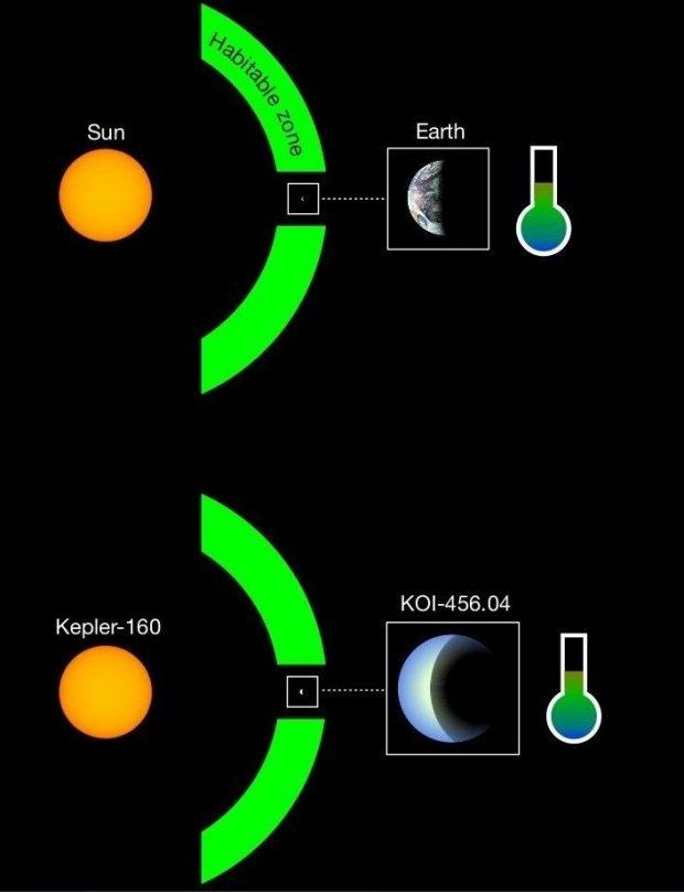کشف هیجانانگیز منظومه کپلر 160 با شرایطی شبیه به منظومه شمسی