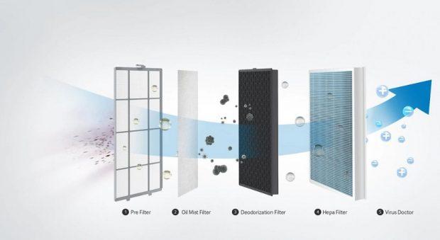 HA Fresh Air Technology 2 620x339 با فناوری جدید دستگاههای تصفیه هوا و کولرهای گازی سامسونگ آشنا شوید