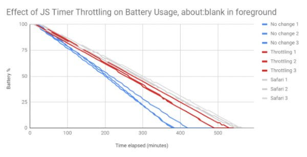مصرف انرژی گوگل کروم