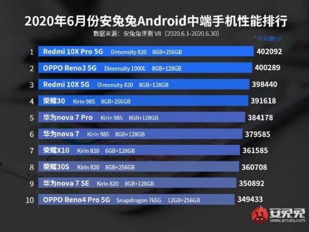 فهرست 10 گوشی اندرویدی قدرتمند در ماه ژوئن 2020