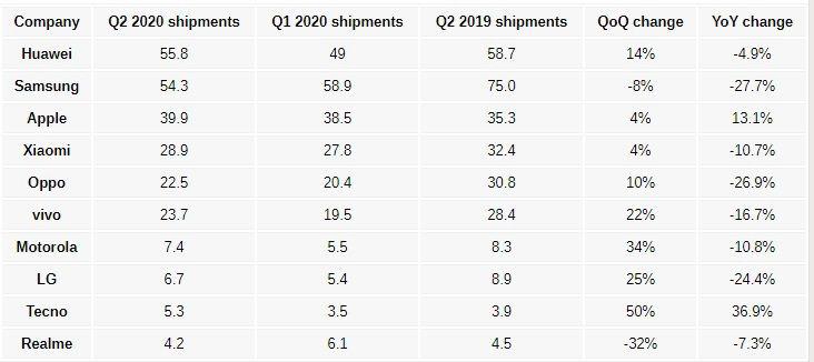 برترین تولیدکنندگان گوشی های هوشمند