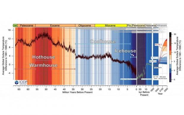 تاریخچه 66 میلیون ساله تغییرات دمای سیاره آینده تاریکی را به تصویر میکشد