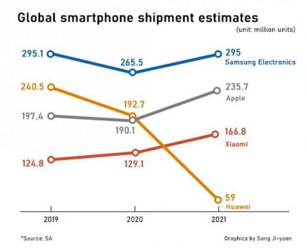 بازار جهانی موبایل