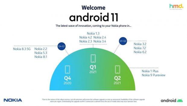 آپدیت اندروید ۱۱ برای گوشی های نوکیا