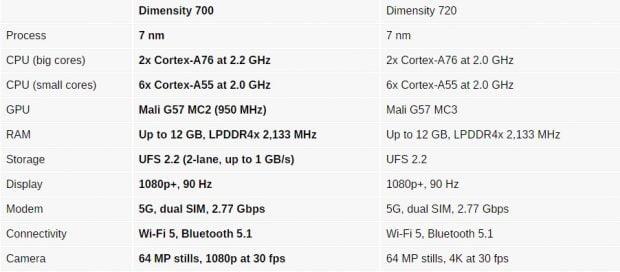 مدیاتک Dimensity 700
