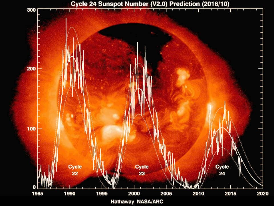 چرخه خورشیدی جدید منظومه ما قدرتمندترین در نوع خود خواهد بود