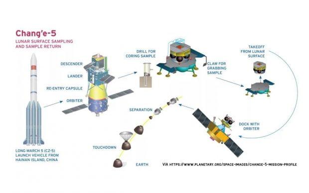 کاوشگر چانگ ای 5 چین با موفقیت روی ماه فرود آمد