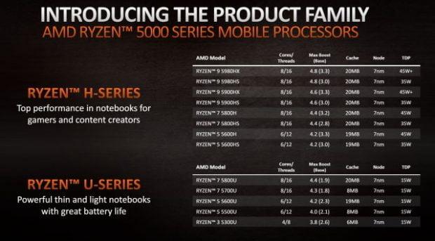 پردازنده های لپ تاپی رایزن ۵۰۰۰
