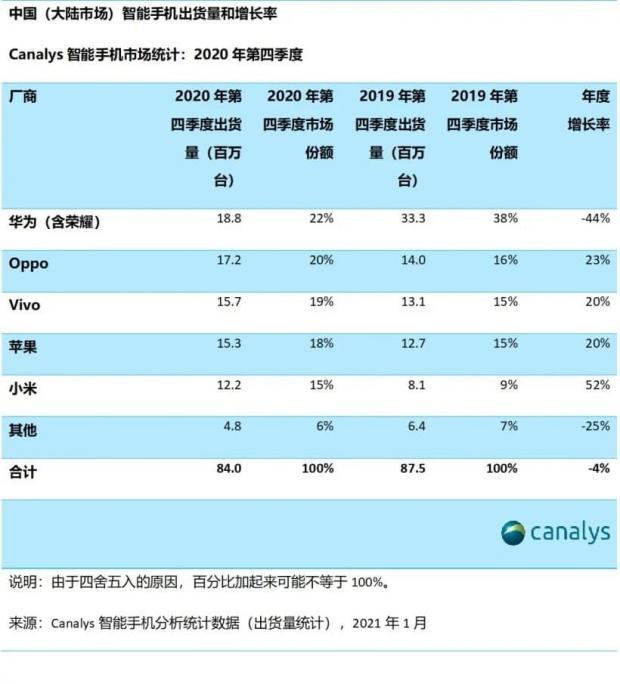 هواوی بازار موبایل چین