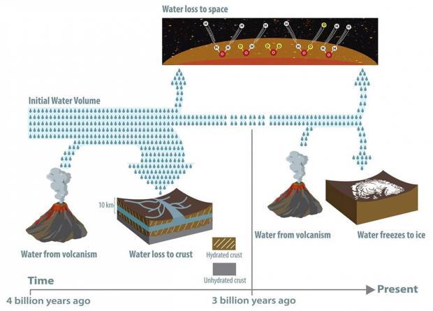 نظریه جدید دانشمندان در مورد ناپدید شدن منابع آب مریخ