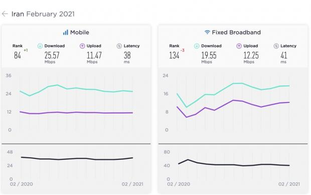 رتبه بندی سرعت جهانی اینترنت