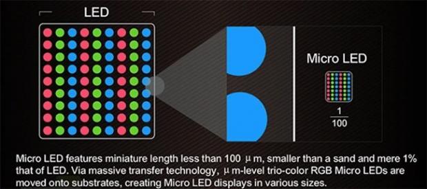 فناوری Mini-LED در مقایسه با OLED و Micro-LED